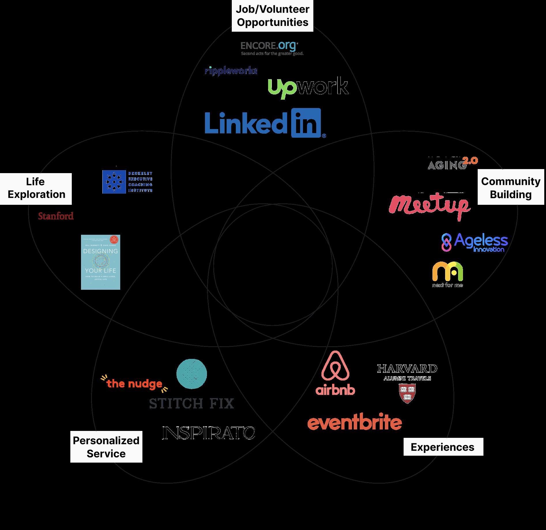 Petal-Diagram